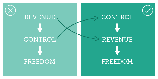 Revenue > Control > Freedom > Control > Revenue > Freedom
